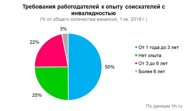 статистика 5